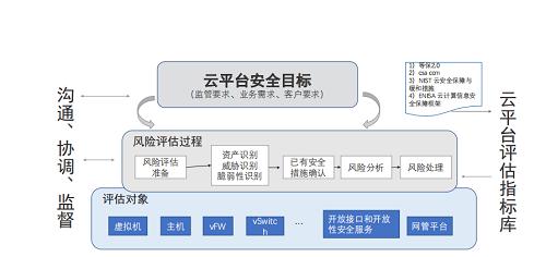 云平台风险评估模型