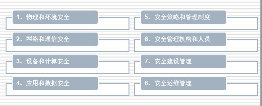 等级保护测评的8大单项测评