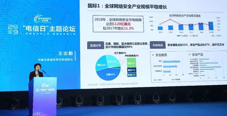 王志勤指出,全球网络安全产业规模平稳增长