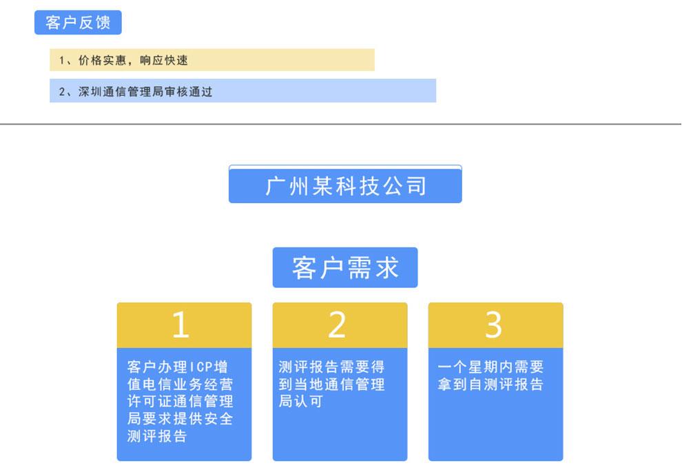 广州某科技公司测评反馈结果