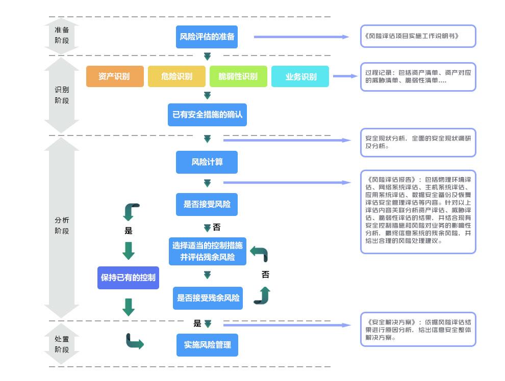 入网安全评估实施流程图
