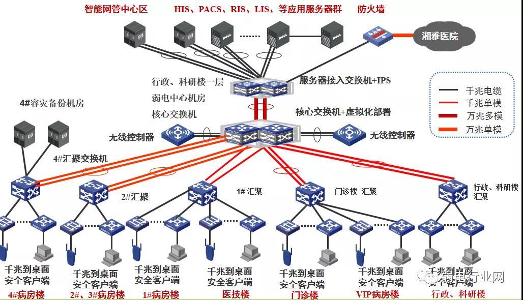 典型互联网+产业发展状态
