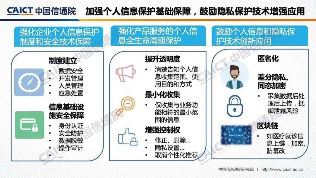 加强个人信息保护基础保障,鼓励隐私保护技术增强应用