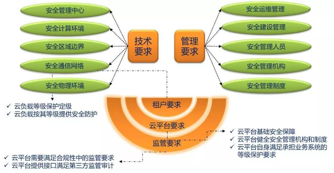 等级保护资讯网